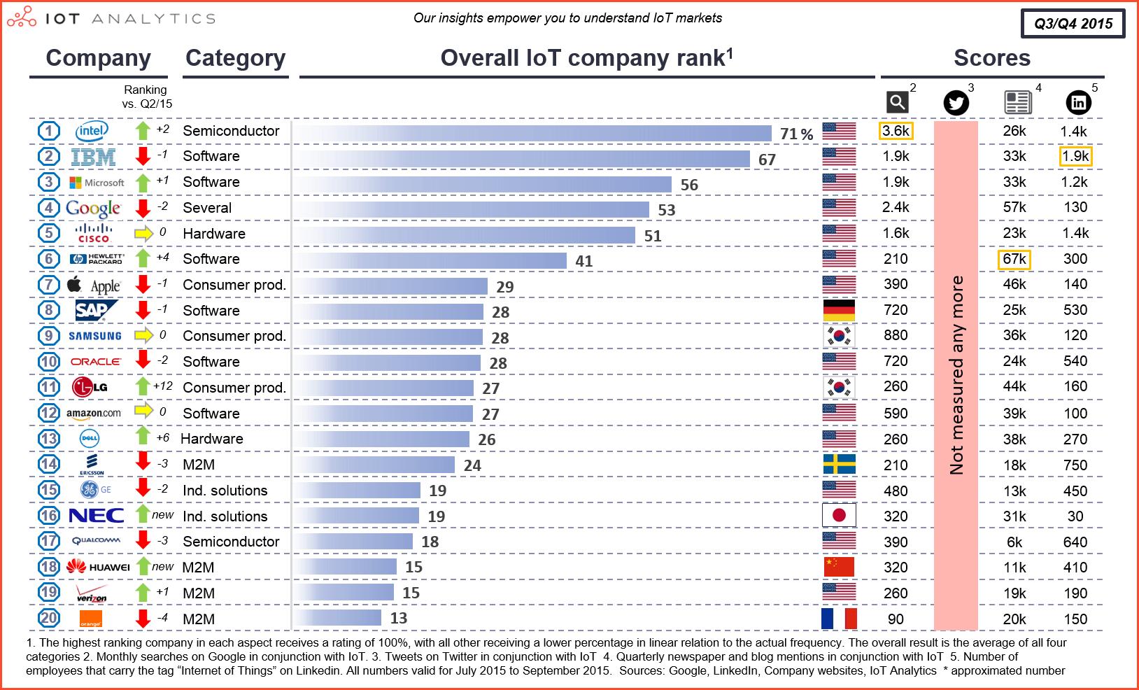IoT-company-ranking-Q3-Q4-2015-Top-20-v3-min.png