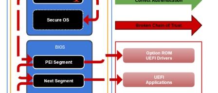 AMD 라이젠 CPU 보안 결함 내용 (마스터키, 라이젠폴, 키메라, 폴아웃) by 파시스트