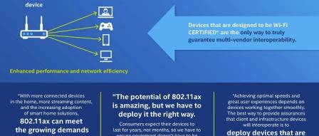 인텔, 최대 2402Mbps 통신 속도 IEEE 802.11ax 칩 올해 발표 by 프로페셔널