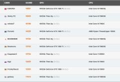 2017년 12월 9일 기준 3D 마크 랭킹)     일반 유저들이하드웨어의 성능 측정 도구로 가장 많이 사용하는 퓨처마크의 3D 마크 순위를 확인한다.   퓨처마크의 홈페이지에는 전세계에서 최고 점수를 기록한 시스템...