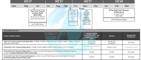 커피레이크 등 2018년 중반까지 인텔 CPU 출시 스케줄 by 프로페셔널