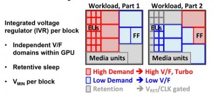 인텔, 외장형 GPU 프로토 타입 발표 (ISSCC) by 아키텍트