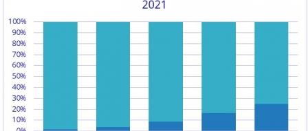 IDC, 2021년 전세계 AR/VR 시장은 6배 규모로 by 파시스트