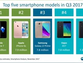 """세계에서 가장 많이 팔린 스마트폰은 """"애플 아이폰"""" by 프로페셔널"""