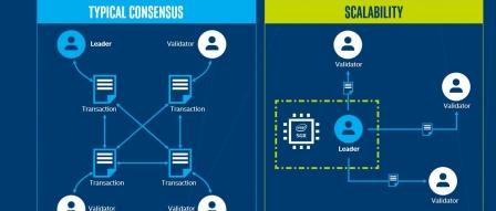 인텔+MS, 업계 최초 엔터프라이즈 블록 체인 협업 (Blockchain) by 프로페셔널
