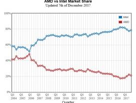 2017년 3분기 인텔 vs AMD PC시장 CPU 점유율 by 파시스트