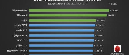 10월 안투투 스마트폰 성능 순위, 아이폰 상위 독점 by 프로페셔널