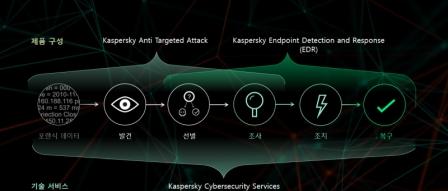 카스퍼스키랩, 지능형 사이버 보안 플랫폼 출시 by 파시스트
