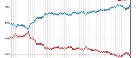 2018년 1월 전세계 CPU 점유율 (인텔 vs AMD) by 파시스트