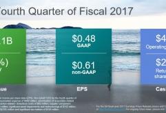 세계적인 네트워크 장비 기업 시스코 (NASDAQ : CSCO)가 2017년 5~7월 실적을 발표했습니다. 발표에 따르면 매출은 121억달러, 당기 순이익은 24억달러(EPS $ 0.48)기록하여 매출과 순이익이 각각 - 4% / - 14%...