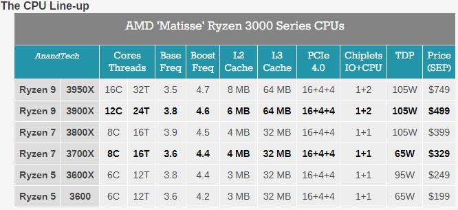 공식) AMD 신형 3700X, 3900X vs 인텔 9900K, 9700K 승부 - Benchmark