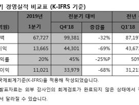 SK하이닉스, 2019년 1분기 경영실적 발표 by RAPTER