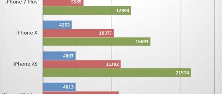 아이폰 XS 벤치마크 성능 테스트 : 더 빠르고 오래 가는 아이폰 by 파시스트