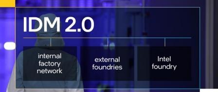 인텔, 새로운 미국 팹 투자 비용으로 600억~1200억 달러 예상 by 아키텍트