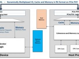 AMD, 컴퓨트 익스프레스 링크(CXL) 컨소시엄 합류 by 프로페셔널