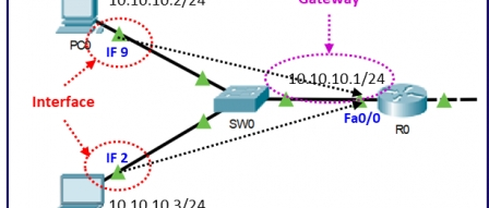 [오리뎅이의 라우팅 이야기 - 4] Static Routing의 시작은 PC와 서버 by 파시스트