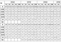 삼성전자는 연결 기준으로 매출 52.97조원, 영업이익 8.15조원의 2020년 2분기 실적을 발표했다.    2분기에는 데이터센터와 PC 중심의 견조한 수요로 메모리 매출은 증가했지만, 코로나19 영향 등으로 스마트폰 등 ...