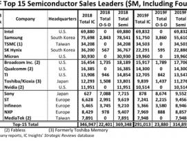 글로벌 반도체 기업 순위, 1위 인텔 및 TSMC의 위대한 성장 by 프로페셔널