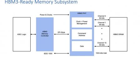 램버스(Rambus), 8.4Gbps 속도 HBM3 메모리 하위 시스템 발표 by 아키텍트