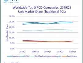 2019년 3분기 전세계 PC 시장, 공급 문제에도 지속 성장 by 프로페셔널