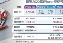 차이나 타임즈가 유통 업계의 이야기로 차기 아이폰12 시리즈에는 보다 강력한 A14 Bionic 프로세서 외 Qualcomm의 Snapdragon X55 모뎀 칩이탑재되어5G 통신에 대응할 것이라고 보도했습니다.    A14 Bionic ...