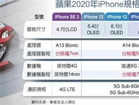 아이폰12 시리즈, TSMC 5나노 공정의 A14 프로세서 탑재? by 프로페셔널