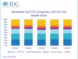 코로나19 원격 근무시대, 세계 PC 판매량 55.2% 폭발적 증가 by RAPTER