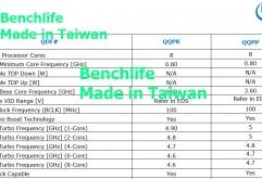 대만의 기술 사이트 BenchLife.info는 유출 된 문서를 통해곧 출시 될 인텔의 프리미엄 LGA1151 프로세서에 대한세부정보를 공개했다.    지난번뉴스보다 좀 더 흥미로운 것은내장 그래픽을 탑재하고 있다...