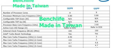 Intel Core i7-9700K, Core i9-9900K 세부 정보 유출 by 아키텍트