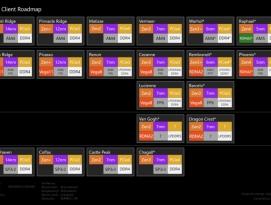 AMD CPU 로드맵 유출, Raphael부터 라인업에 GPU 전체 통합? by 아키텍트