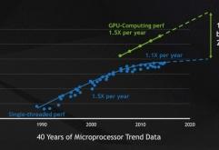 Martin Heller   InfoWorld    CUDA와 GPU의 병렬 처리 능력을 활용하면 딥러닝을 포함한 컴퓨팅 집약적 애플리케이션을 가속화할 수 있다. CUDA 는 엔비디아가 자체 GPU에서의 일반 컴퓨팅을 위해 개발한 병렬 컴퓨...