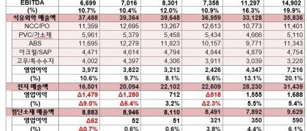 LG화학 실적발표, 매출·영업이익 사상 최대 기록 by 파시스트