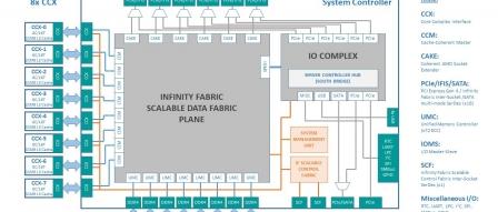AMD, 노스브리지 분해로 MCM CPU 메모리 병목 현상 해결? (Zen2) by 아키텍트