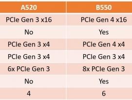 AMD, A520 보급형 데스크탑 칩셋 출시 - PCIe 4.0 미지원 by 아키텍트