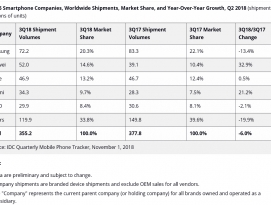 세계 스마트폰/태블릿 시장 점유율, 삼성 모바일 사업 최대 위기 직면 by 프로페셔널