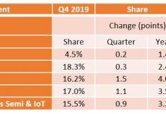 시장 조사 기관 머큐리 리서치가 2019년 4분기 전세계 기준 CPU 점유율을 공개했다. 자료에 따르면 2019년 4분기 AMD의 서버 시장 점유율은 4.5%, 데스크톱 시장 점유율은 18.3%, 모바일 시장 점유율은 16.2%로 ...