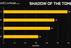 엔비디아의 최신 인공지능 수퍼 GPU, RTX 2080TI / 2080의 게임 성능이 공개됐다.      테스트 게임      DirectX 12 Games    Battlefield 1 –Ultra Preset Hitman – Highest Settings Shadow of the Tomb Raider –...