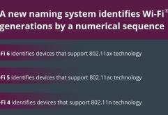 Wi-Fi Alliance는 IEEE 802.11ax에 대응하는 제품 인증 프로그램의 명칭과 아이콘을 변경한다고 발표했다.    기존 IEEE 802.11ax는 Wi-Fi 6,IEEE 802.11ac는 Wi-Fi 5, IEEE 802.11n은Wi-Fi 4로 변경되며 이...