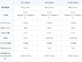 신형 iPad Pro의 A12X Bionic 칩 최대 동작 주파수는 2.50GHz by 아키텍트