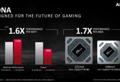 AMD는 12일, FHD 게이밍용 비디오 카드로 Radeon RX 5500 XT를 발표했다.권장 소매 가격은 4GB 버전이 169달러, 8GB 버전이 199달러.    Radeon RX 5500 XT를 탑재한 카드는 ASRock, ASUS, GIGABYTE, MSI,...