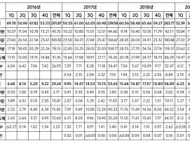 삼성전자, 2019년 3분기 실적 발표 - 반도체 약세 지속 by RAPTER