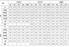 삼성전자는 연결 기준으로 매출 59.27조원, 영업이익 10.8조원의 2018년 4분기 실적을 발표했다.    2018년 연간으로는 매출 243.77조원, 영업이익 58.89조원으로 2017년에 이어 2년 연속 사상 최대 실적을 경신했...