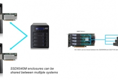 HighPoint가 M.2 NVMe SSD 대응 드라이브 베이를 4기 갖춘외장형 SSD 인클로저 SSD6540M을 발매했다.    SSD6540M은 외장 SSD 인클로저와 PCI Express 3.0 x16 접속의 컨트롤러 카드 및 그것들을 접속하는 2개의 ...