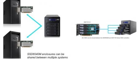 HighPoint, 최대 14GB/s 속도의 M.2 NVMe SSD 4베이 스토리지 발표 by 아키텍트