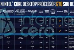 """인텔은 9세대 코어 프로세서 시리즈를 통해 데스크탑 프로세서의 수율을 극대화하고 경쟁력을 높이기 위해 흥미로운 전략을 채택했다. """"F"""" 모델 번호 확장자는 통합 그래픽이 없음을 나타내고, 통합 그래픽을 완..."""