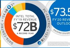 세계 최대, 세계 1위 반도체 기업 인텔이 2019년 4분기 실적을 발표했다.    발표 결과에 따르면 인텔의 4분기 매출액은 전년 대비 8% 증가한 202억 달러, 영업이익은 전년 대비 9% 증가한 68억 달러, 순이...