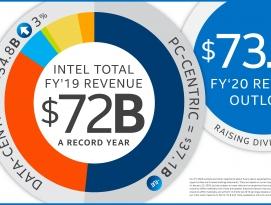 인텔 실적 발표(2019년 4분기), 끝없이 증가하는 매출과 이익 by RAPTER