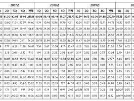 삼성전자, 2020년 4분기 실적 발표, 영업이익 9.05조원 by 파시스트