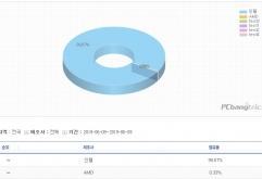 자료 출처 :게임트릭스(www.gametrics.com)      국내 PC방 시장에서 인텔 CPU의 점유율은 99.67%, AMD CPU의 점유율은 0.33%를 기록하며 한국 PC방 시장에서 AMD CPU는완전히 퇴출 상황. 모델순으로 보면 인...