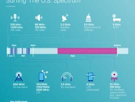 5G의 의미와 5G 아이폰의 출시 시기 전망 by 파시스트